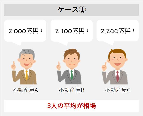 3社査定1