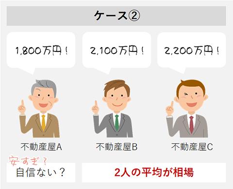 3社査定2
